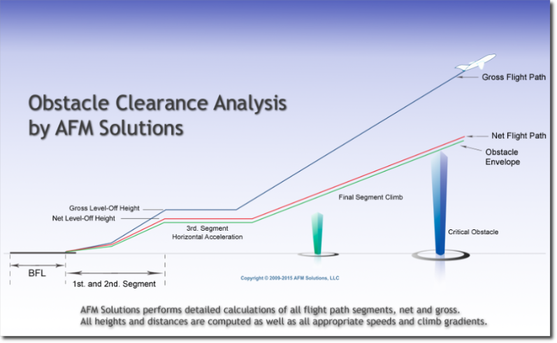 Aircraft Obstacle Clearance Analysis Software